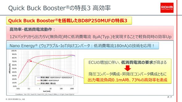 Quick Buck Booster適用第1弾製品の効率