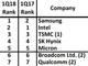 半導体シェア、18年1〜3月もSamsungが首位堅持