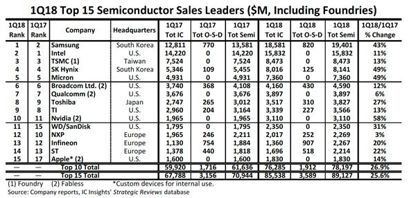 2018年第1四半期における半導体メーカー別売上高ランキング(上位15社)