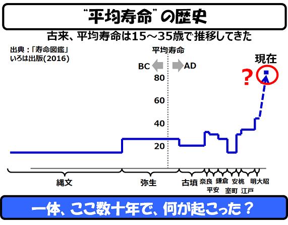 時代 の 寿命 江戸 平均