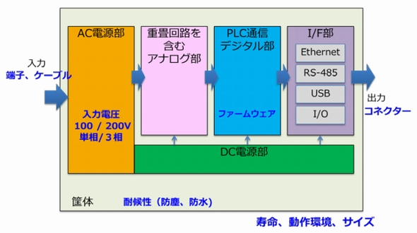 0e815117f07f パナソニック、PLCデバイスの開発製造受託を開始 - EE Times Japan
