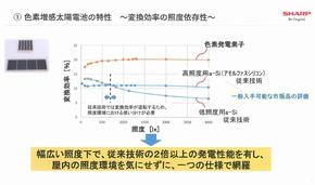 シャープの色素増感太陽電池が離陸間近、屋内で高効率:2018年度中の量産開始を目指す
