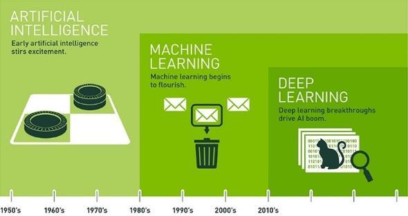 マシンラーニングからディープラーニングへと進化してきたAI