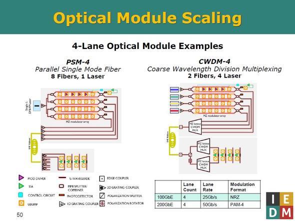 4チャンネルの光送受信チャンネルによってデータを高速伝送するモジュールの構成例