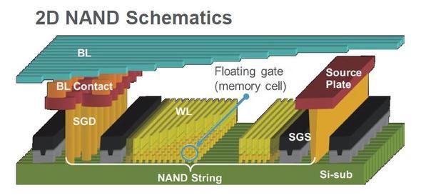 2D NANDフラッシュのメモリセルアレイ構造