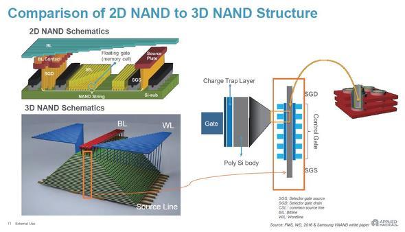 3D NANDフラッシュ技術のメモリセルアレイ構造