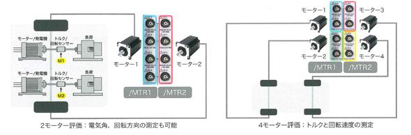 オプションのモーター評価機能