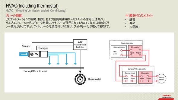 HVAC設備におけるメカリレー代替フォトリレー採用事例