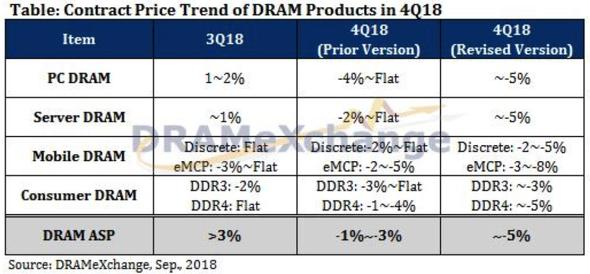 DRAM価格推移
