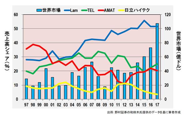 ドライエッチング装置市場および企業別売上高シェア