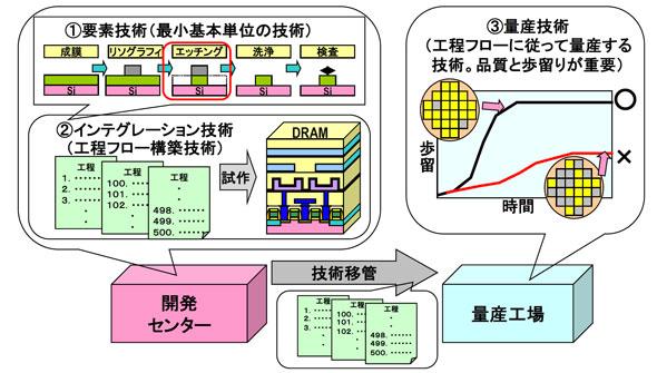 半導体製造プロセスの全貌