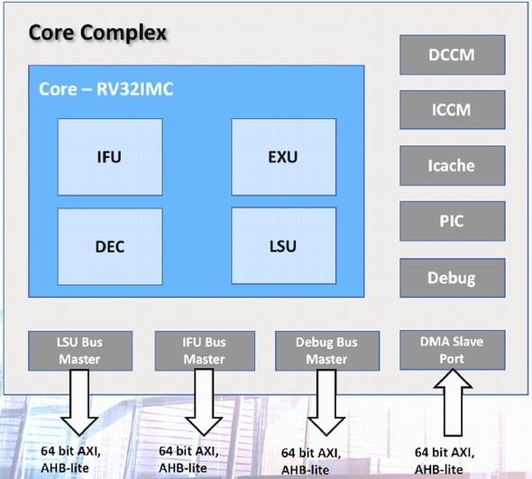 RISC-Vは大きな飛躍へ、エコシス...