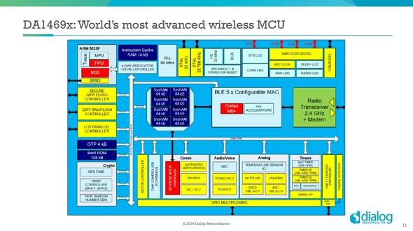 「Cortex-M33」を採用した無線SoC、Bluetooth 5.1に対応