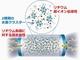 東北大学、室温でリチウム超イオン伝導を実現