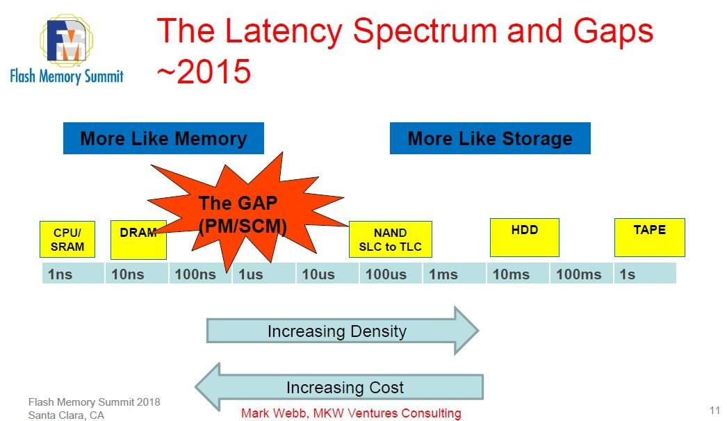 【次世代メモリ】次世代メモリ技術の最有力候補はPCMとMRAM、ReRAM