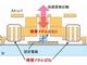 MEMS加速度センサー、高感度で低ノイズを実現