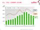 村田製作所、車載向けMLCCが好調で純利益20.1%増