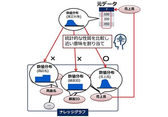 """データの意味を推定""""するAI、NECが開発:1カ月要した作業が1時間に短縮 ..."""