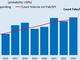 300mmファブの装置投資額、2021年に600億米ドル
