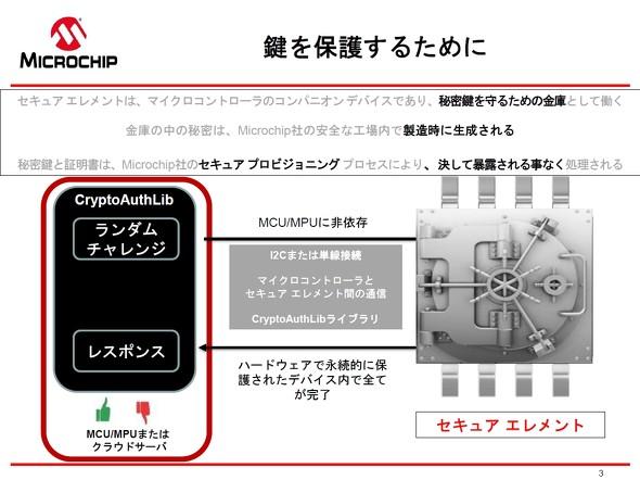 セキュアチップ実装の障壁を下げる、Microchipが提案