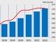 MEMS/センサーの生産能力、2023年に月470万枚