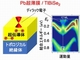東北大ら、超伝導体をトポロジカル超伝導体に変換