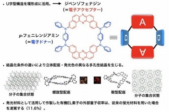大阪大ら、環状構造の有機EL発光材料を開発 - EE Times Japan