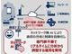 NEC、自営通信網向け学習型通信分析技術を開発
