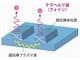 超伝導体テラヘルツ光源の同期現象を観測