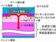 東北大学ら、GaN単結晶基板の新たな量産法を開発