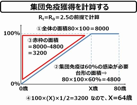 再 実効 東京 数 都 生産 東京23区の実効再生産数が上昇傾向に:と思ったら、統計にこっそり修正が入っていた.