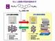 製造プロセスの適合性が高い有機半導体を開発