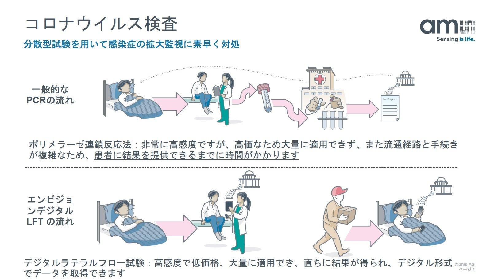 検査 コロナ 法 ウイルス