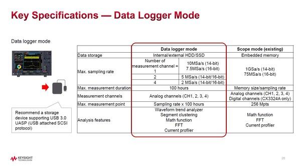 データロガーモードの概要 出典:キーサイト・テクノロジー