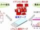 東京大ら、ミリ波などを用いた磁気記録方式を実証
