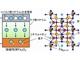 リチウムイオン利用のスピントロニクス素子を開発