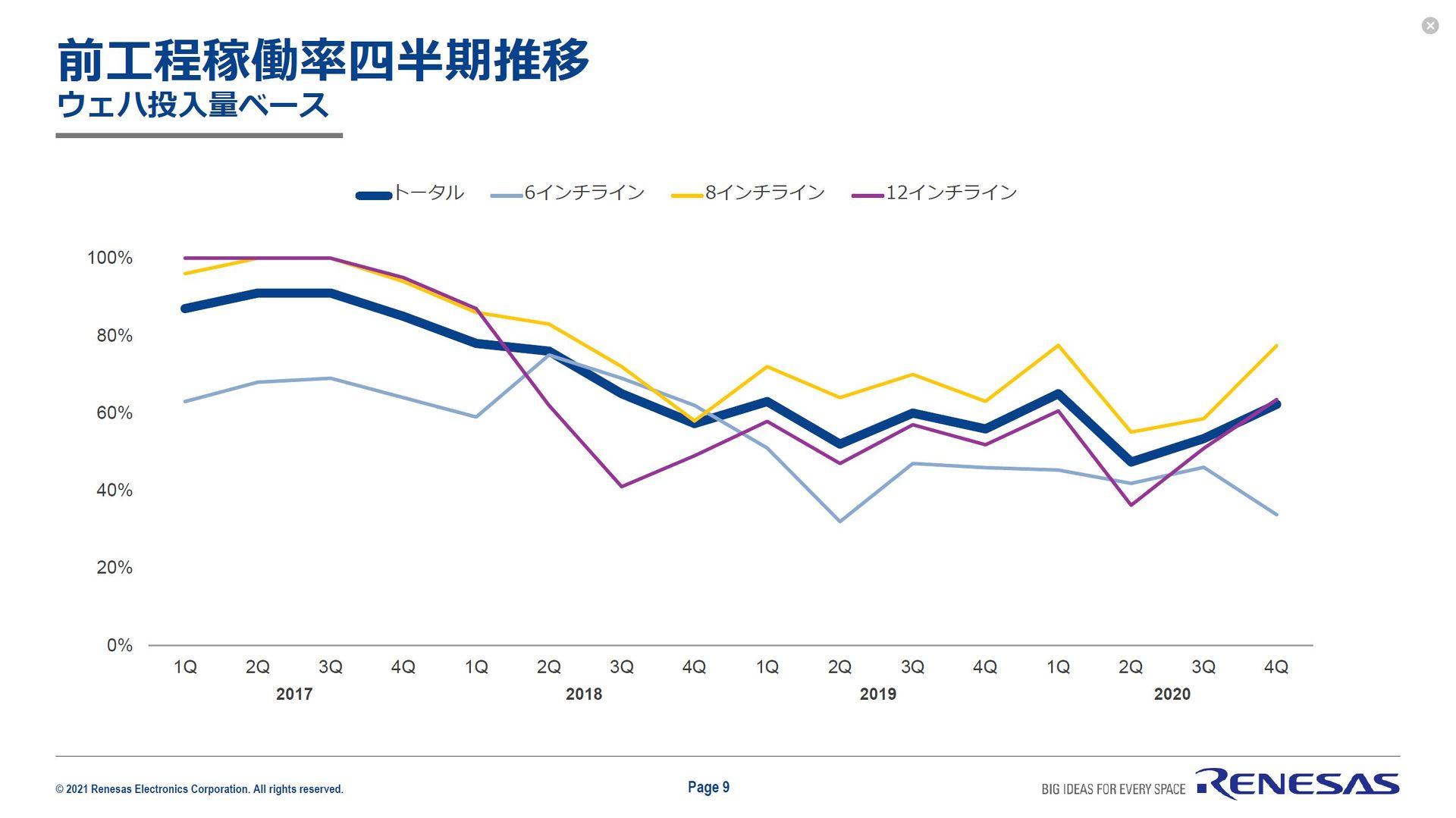 四半期別の在庫状況(左)および、前工程稼働率 出典:ルネサス エレクトロニクス