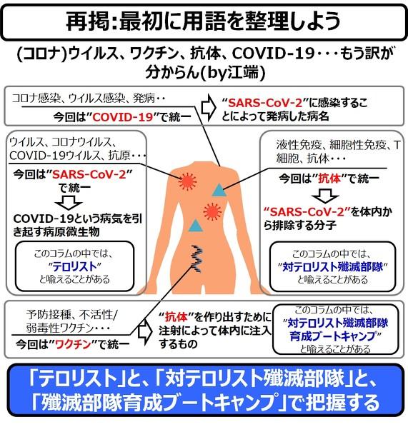 コロナ 細菌 テロ