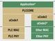 パナソニック、HD-PLC4 IPコアライセンス供与開始