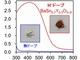 新合成法でペロブスカイト型酸水素化物半導体開発