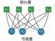 理研ら、機械学習法で「量子スピン液体」を解明