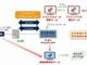 ポスト5G基地局装置の相互接続性検証技術を開発へ