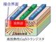 大阪市立大学ら、GaNとダイヤモンドを直接接合