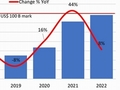 ファブ装置投資額、2022年は1000億米ドル規模に