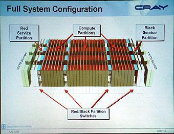 Red Stormのシステム構造
