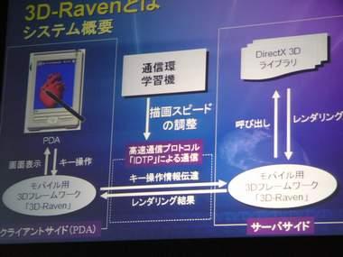 3D-Raven