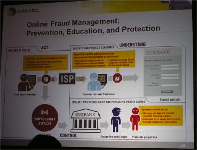 Online Fraud Management