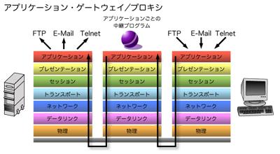 https://image.itmedia.co.jp/enterprise/articles/0411/19/zu02.jpg