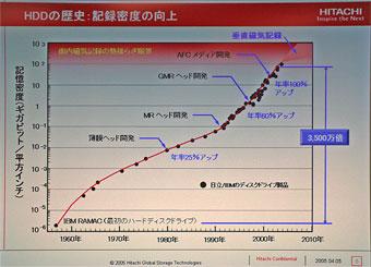 HDDの記録密度向上グラフ