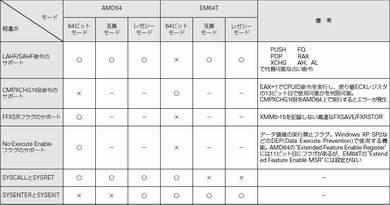 AMD64とEM64Tの具体的な相違点